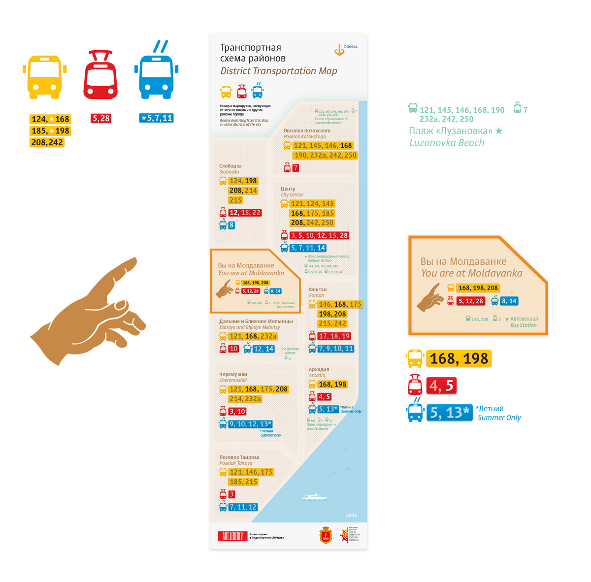 схема одесского транспорта от студии Артемия Лебедева