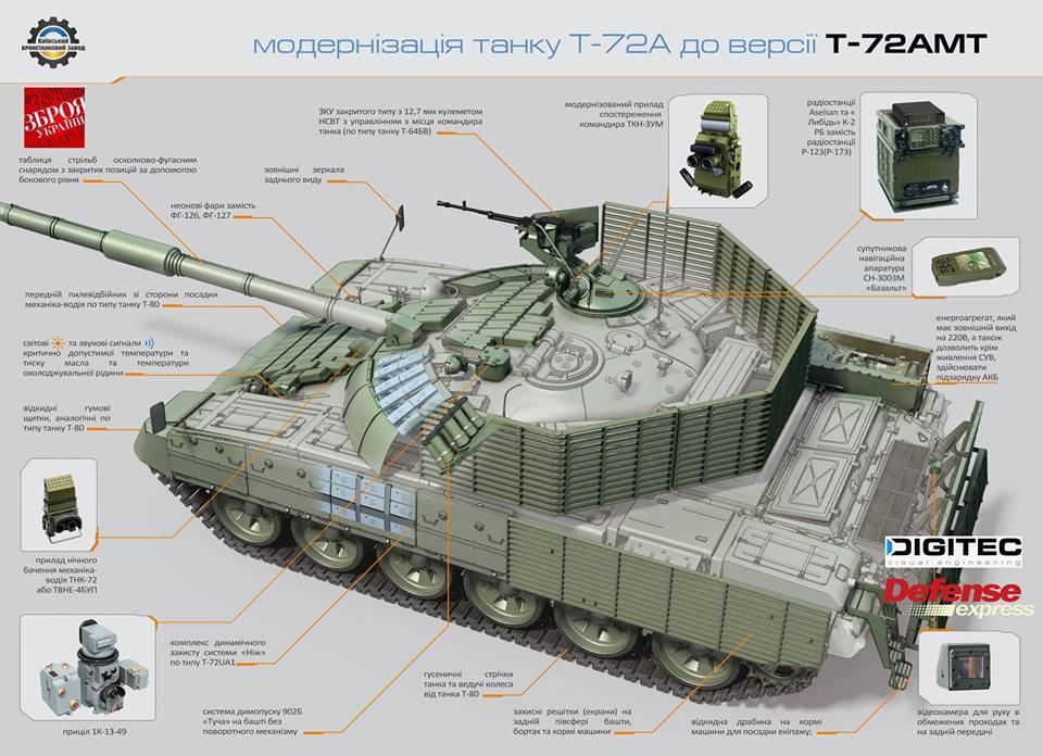 """Результат пошуку зображень за запитом """"Т-72АМТ"""""""