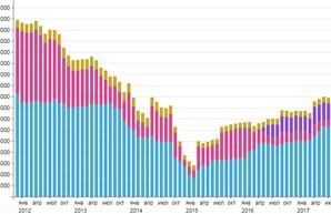 Золотовалютные резервы Украины продолжают расти