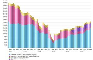 Золотовалютные резервы Украины снова в плюсе