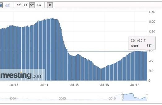 Сланцевые маньяки: США продолжают ставить рекорды по добычи нефти