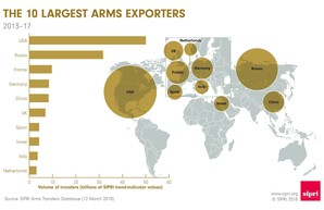 Правильные цифры по мировому экспорту оружия