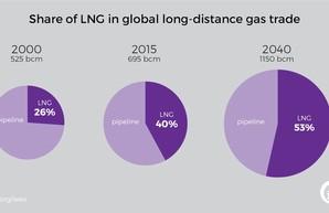 Американский газ готов теснить Россию на европейском рынке