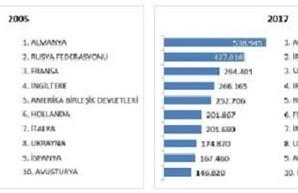 Турпоток в Турцию как показатель роста благосостояния