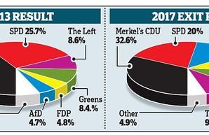 """Парламентские выборы в ФРГ: Ангеле Меркель пора всерьёз """"озаботиться"""" альтернативой"""