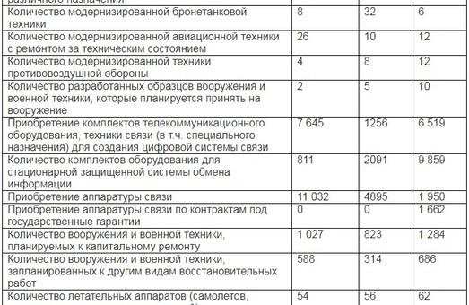 Что 2018-й год принесёт Вооруженным силам Украины