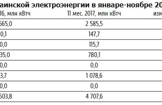 Экспорт электроэнергии из Украины продолжает наращиваться!