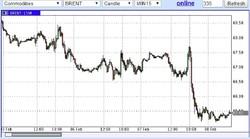 США диктуют нефти условия капитуляции