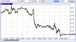 ОПЕК, беря пример с США, решили подтолкнуть цены на нефть к бездне