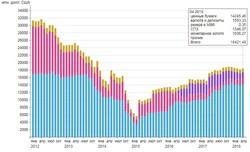 Золотовалютные резервы Украины возобновили динамику роста