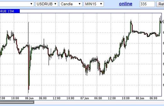 Путин говорит: рубль в Тартар летит!