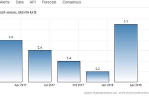 ВВП Украины снова продемонстрировал рост