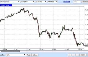 Нефть на стрессах снова падает в цене