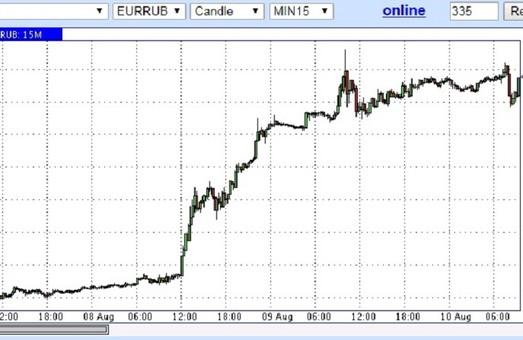 Рубль обвалился до двухлетнего минимума