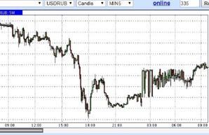 Фондовый рынок РФ просел ещё на $30 миллионов