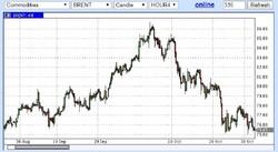 Нефтяное пике: тренд или временное явление
