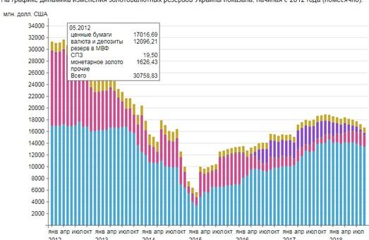Золотовалютные резервы Украины за октябрь выросли на 9%