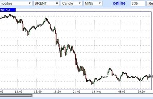 Этим утром нефть установила новый рекорд обвала
