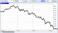 Здравствуй нефть ниже $60 за баррель