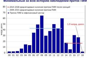 С 2014 года Россия потеряла более $210 миллиардов прямых иностранных инвестиций в свою экономику
