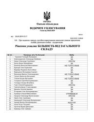 Как одесские депутаты голосовали за передачу земли в районе Французского бульвара