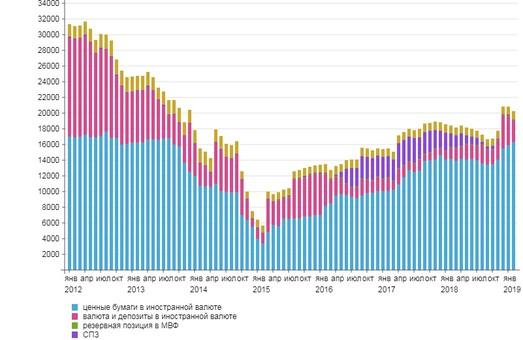 Золотовалютные резервы Украины за март выросли на 2,1%