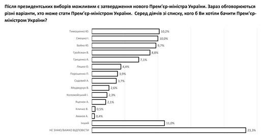 Кому украинцы готовы доверить кресло премьер-министра