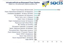 Свежие рейтинги партий участвующих в парламентской гонке