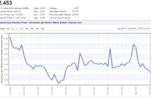 Падение цен на российский газ день за днём пробивает дно за дном