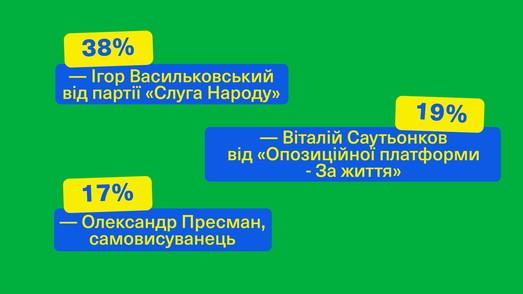 Выборы в Одесской области: Васильковский увеличил отрыв от конкурентов