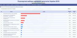 Итоги выборов по Одесской области: обработано 36% голосов
