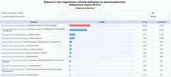 """В Одессе считают голоса по округам: пока побеждают """"слуги народа"""""""