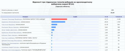 """Предварительные итоги выборов в Одесской области: """"Слуги Народа"""" лидируют не везде"""