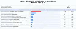 """Предварительные итоги по """"мажоритарке"""" в Одесской области: лишь в трех округах нет """"слуг народа"""""""