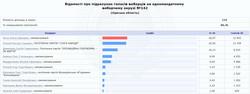 """""""Слуги народа"""" терпят поражение на двух округах в Одесской области"""
