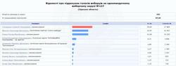 """""""Слуги народа"""" окончательно победили почти во всех округах Одесской области"""
