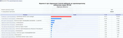 В Одесской области полностью подвели итоги выборов