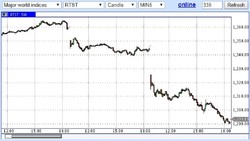 """Первый день """"токсичных"""" санкций для России: обвал рубля, рынка акций и индексов"""