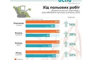 Урожай зерновых в Украине бьет рекорды