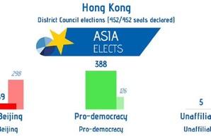 Выборы в Гонконге: демократические силы нанесли сокрушительный удар по Пекину