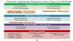 Городской бюджет Одессы на 2020 год утверждён без учёта пожарной безопасности