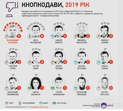 Экс-глава Одесской ОГА Николай Скорик оказался в списке «Кнопкодавов года»