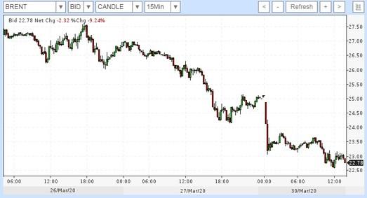 Нефть начала неделю с традиционного пике