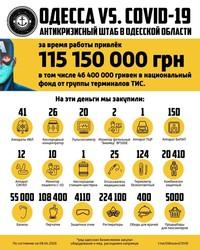 В Одесской области предприниматели и волонтёры собрали более 115 миллионов для борьбы с коронавирусом