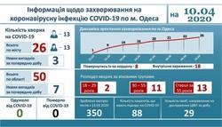 В Одесской инфекционной больнице находится 22 пациента с коронавирусом