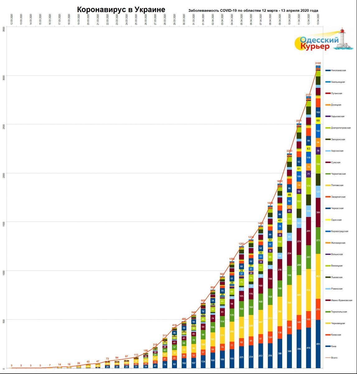 """Инфографика """"Одесского Курьера"""": коронавирус в Украине с 12 марта по 13 апреля. Показана динамика появления болезни в разных областях на фоне общего количества случаев коронавируса."""