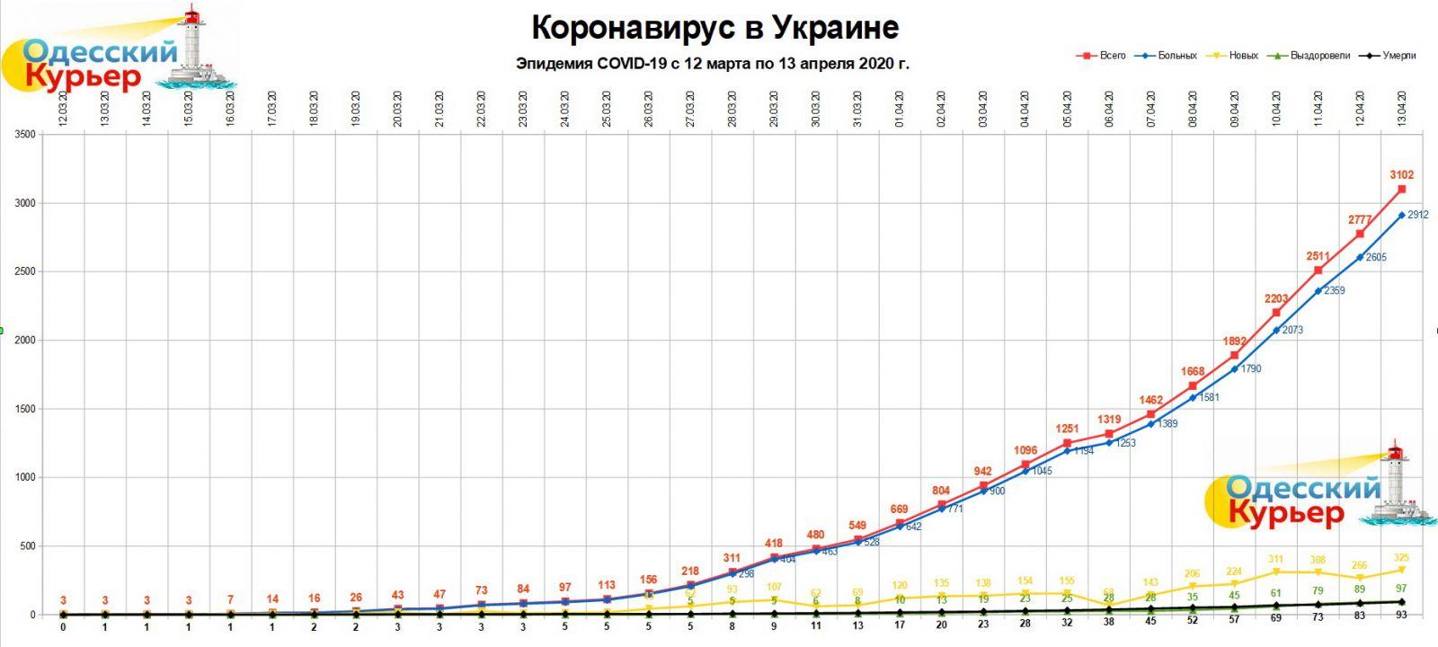 """Инфографика """"Одесского Курьера"""": коронавирус в Украине с 12 марта по 13 апреля. 12 марта - дата, когда количество заболевших стало больше одного, 13 марта - дата первого смертельного случая."""