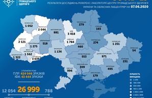 Коронавирус 7 июня: вновь заболевших меньше 500