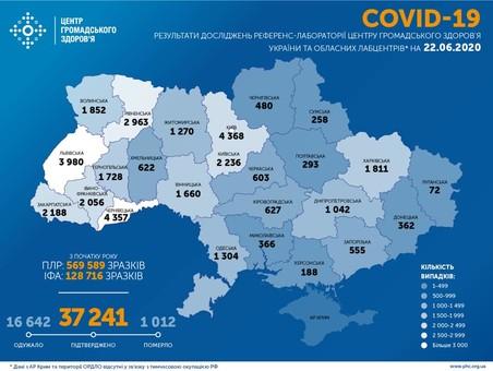 Коронавирус 22 июня: третий день подряд количество заболевших уменьшается