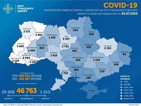 Коронавирус 3 июля: 876 новых случаев заболевания